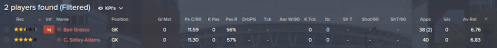 goalkeeper shortlist (1)