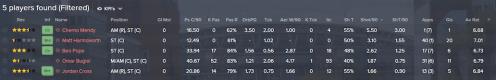 striker shortlist (1)